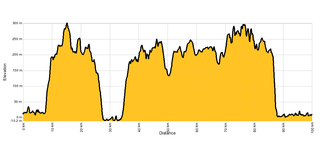 Convict 100km Course Profile