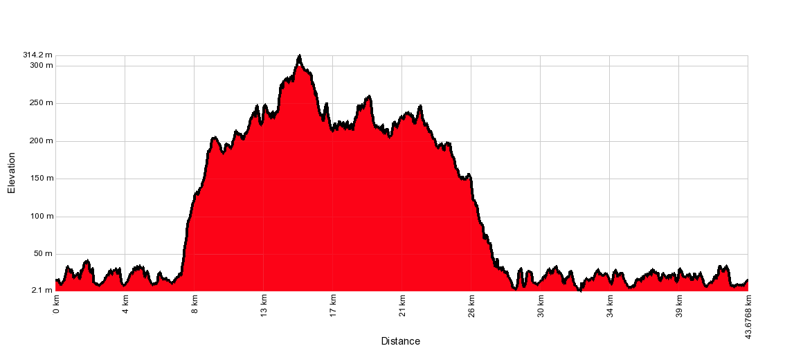 Convict 44km Course Profile
