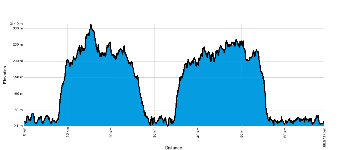 Convict 68km Course Profile