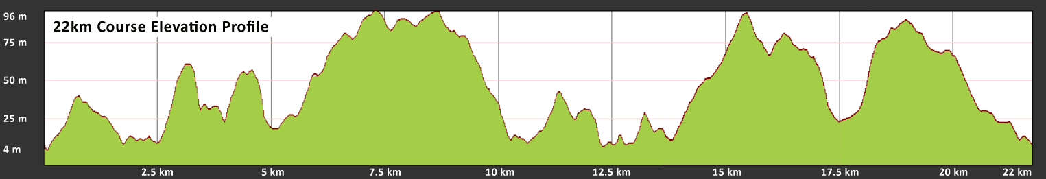Raffertys 22km Profile