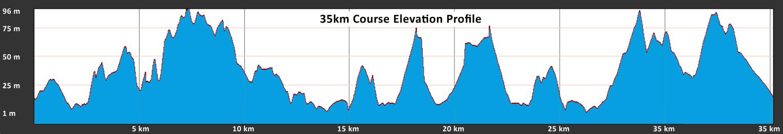 Raffertys 35km Profile